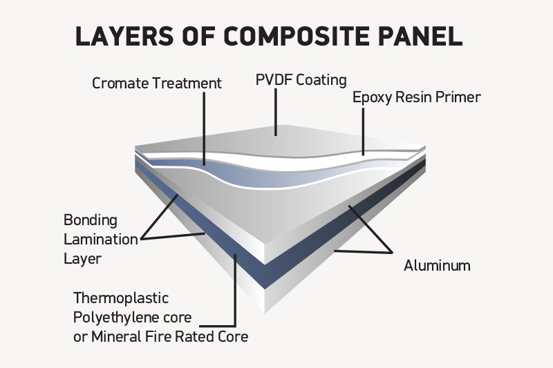 layers of composite panel